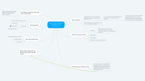 Mind Map: What are the impacts of fast fashion on the enviroment?