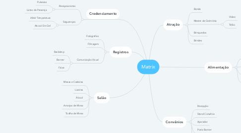 Mind Map: Matrix