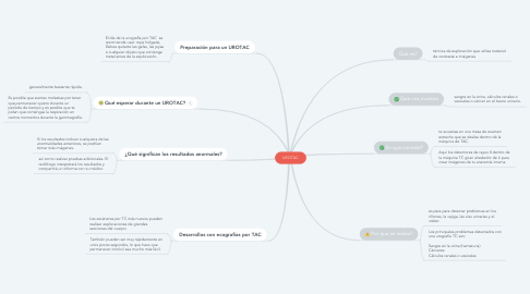 Mind Map: UROTAC