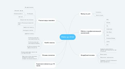 Mind Map: Make up Artist