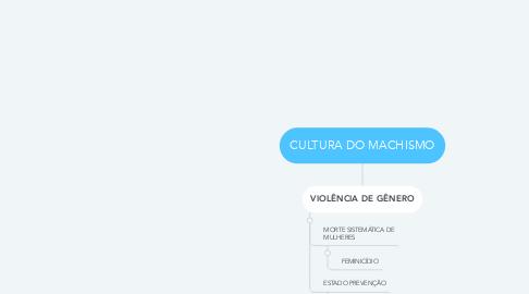 Mind Map: CULTURA DO MACHISMO