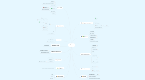 Mind Map: Forma