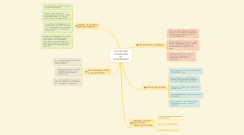 Mind Map: PILLARS AND CONDITIONS OF MUSHARAKAH