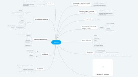 Mind Map: Diarréia