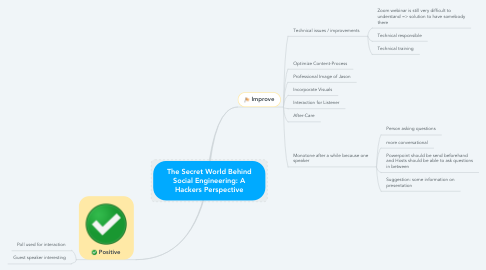 Mind Map: The Secret World Behind Social Engineering: A Hackers Perspective