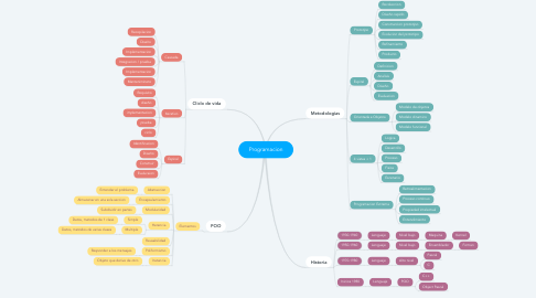 Mind Map: Programacion