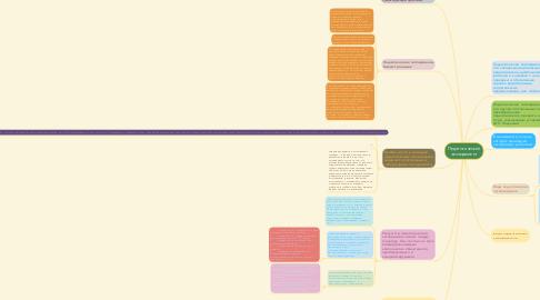 Mind Map: Педагогический эксперимент
