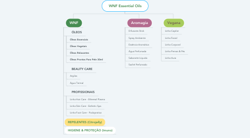 Mind Map: WNF Essential Oils