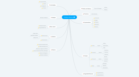 Mind Map: Defensa Nacional