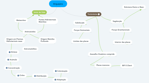 Mind Map: Arqueano