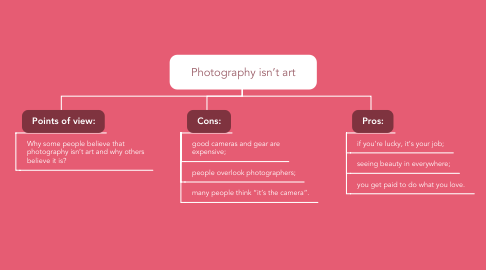 Mind Map: Photography isn't art