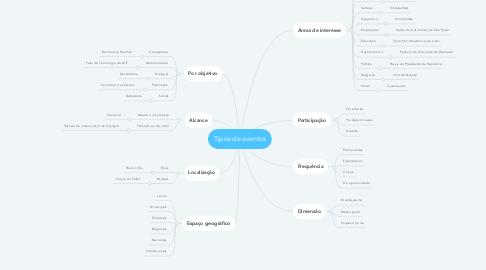 Mind Map: Tipos de eventos