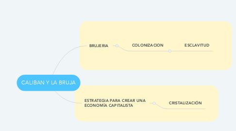 Mind Map: CALIBAN Y LA BRUJA