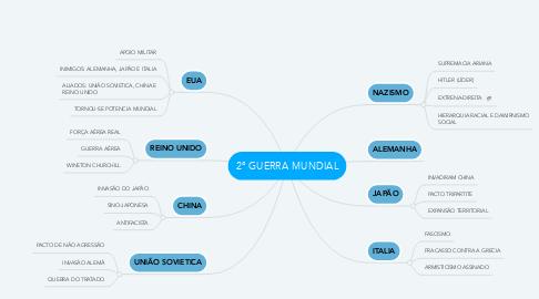 Mind Map: 2° GUERRA MUNDIAL