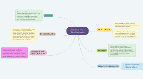 Mind Map: Leadership and     Decision-making