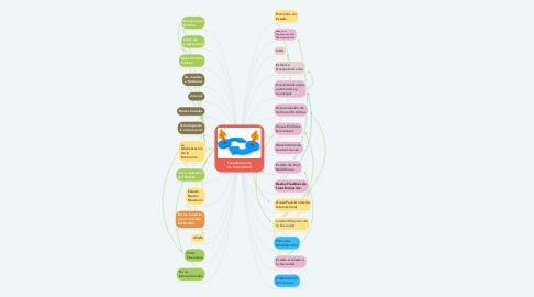 Mind Map: Transformaión de la Sociedad