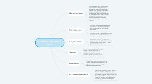 Mind Map: La dialéctica del dentro y fuera .