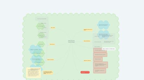 Mind Map: Encuesta Nacional sobre Relaciones Familiares y Violencia de Género contra las Mujeres - ENVIGMU