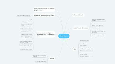 Mind Map: Rood Kontje