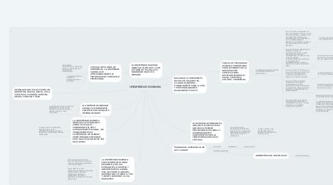 Mind Map: UNIVERSIDAD MARIANA