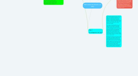 Mind Map: Administración remota con VNC