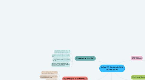 Mind Map: IMPACTO DA PANDEMIA NO MUNDO