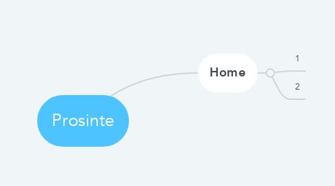 Mind Map: Prosinte