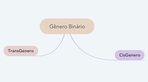 Mind Map: Gênero Binário