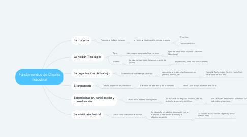 Mind Map: Fundamentos de Diseño industrial