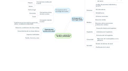 Mind Map: Conceptos y perspectivas de salud y enfermedad