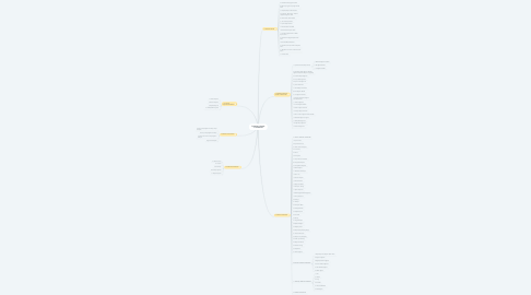 Mind Map: ÖĞRETİM YÖNTEM ve TEKNİKLERİ