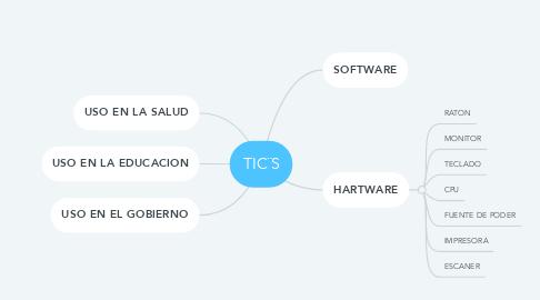 Mind Map: TIC¨S
