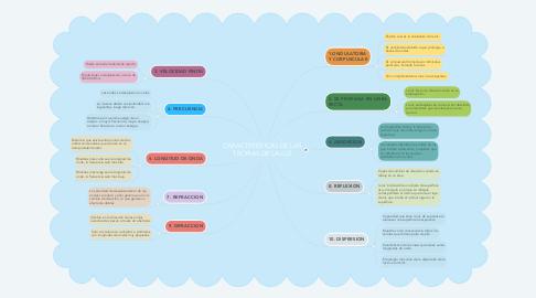 Mind Map: CARACTERISTICAS DE LAS TEORIAS DE LA LUZ