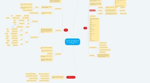Mind Map: Función Inorgánica de los ácidos, bases y sales