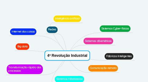 Mind Map: 4ª Revolução Industrial