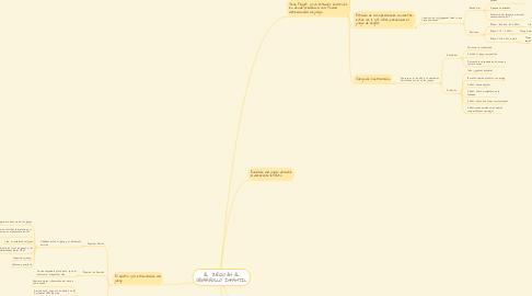 Mind Map: EL JUEGO EN EL DESARROLLO INFANTIL