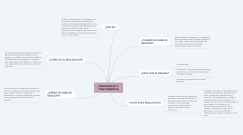 Mind Map: EMERGENCIA Y CONTINGENCIA
