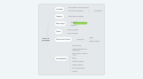 Mind Map: Fusión de Sociedades