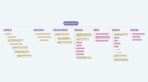 Mind Map: Análise Qualitativa