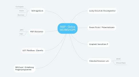 Mind Map: MAP - Online WORKSHOPS