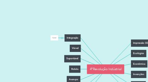 Mind Map: 4°Revolução Indústrial