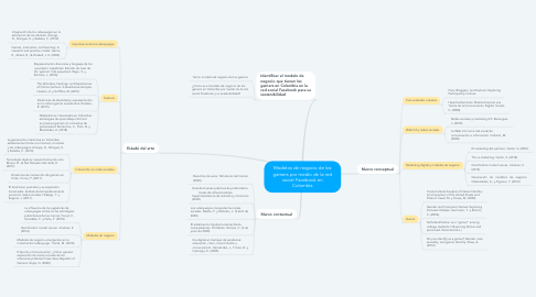 Mind Map: Modelos de negocio de los gamers por medio de la red social Facebook en Colombia