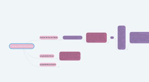 Mind Map: Fuerzas intermoleculares