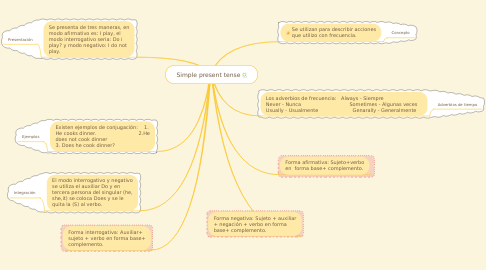 Mind Map: Simple present tense