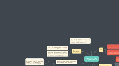 Mind Map: PANDEMIAS