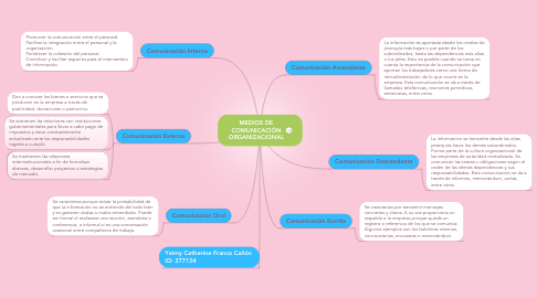 Mind Map: MEDIOS DE COMUNICACIÓN ORGANIZACIONAL