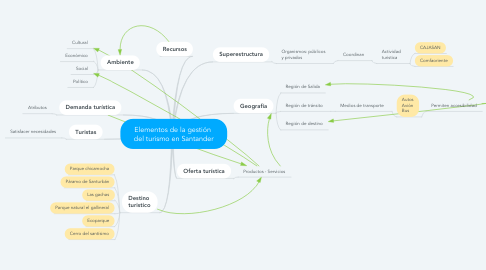 Mind Map: Elementos de la gestión  del turismo en Santander