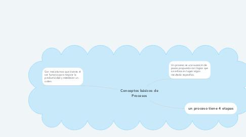 Mind Map: Conceptos básicos de Procesos
