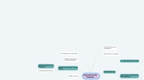 Mind Map: Anatomía De Una Tendencia