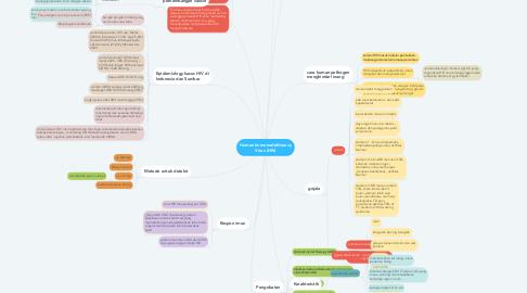 Mind Map: Human Immunodeficiency Virus (HIV)